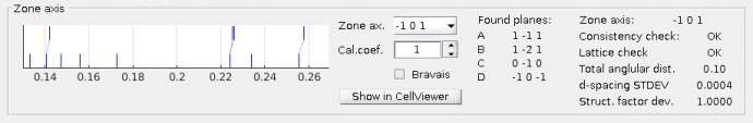Zone-axis panel