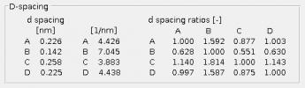 D-spacing panel