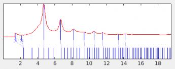 Peak plot