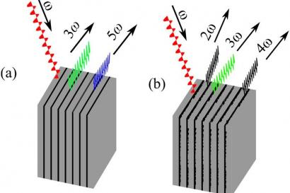 Generation of higher harmonics in a semiconductor superlattice.