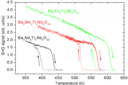 Electric-field-induced transition from incommensurately to commensurately modulated phase