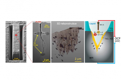 3D reconstruction of microcrack in NiTi filament cyclically deformed in biofluid and electrchemical mechanism of the crack nucleation and propagation