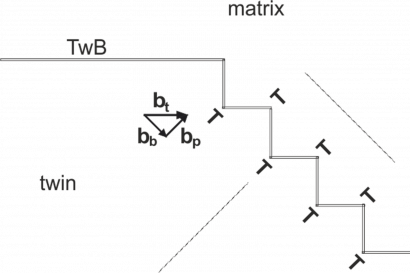 Junction of the symmetric twin boundary with the basal/prismatic interface. Dashed lines are parallel to the basal planes in the matrix and twin.