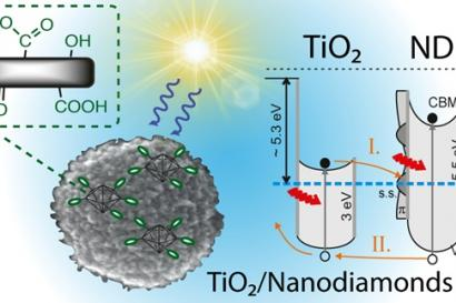 Schematic representation and opto-electronic properties of TiO2-nanodiamond nanocomposite.