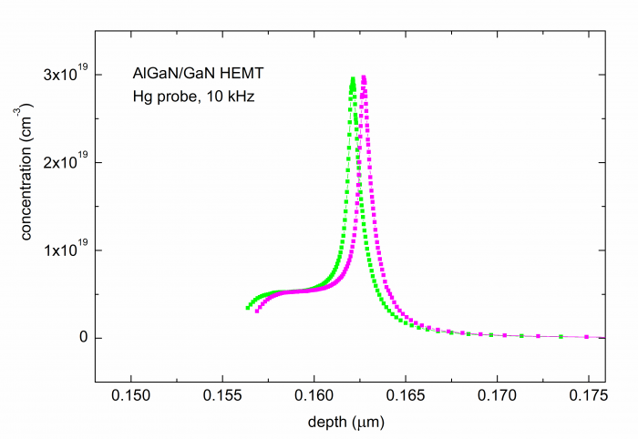 GaN HEMT concentration profile