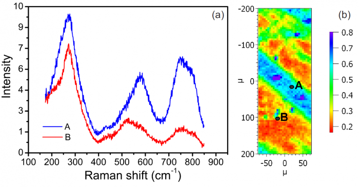 Micro-Raman study of a relaxor ferroelectric PMN-0.32PT