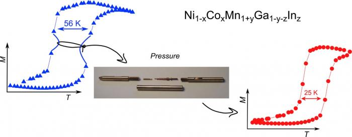 Figure 1: Strong magneto-volume effects and hysteresis reduction in the In-doped (NiCo)2MnGa Heusler alloys