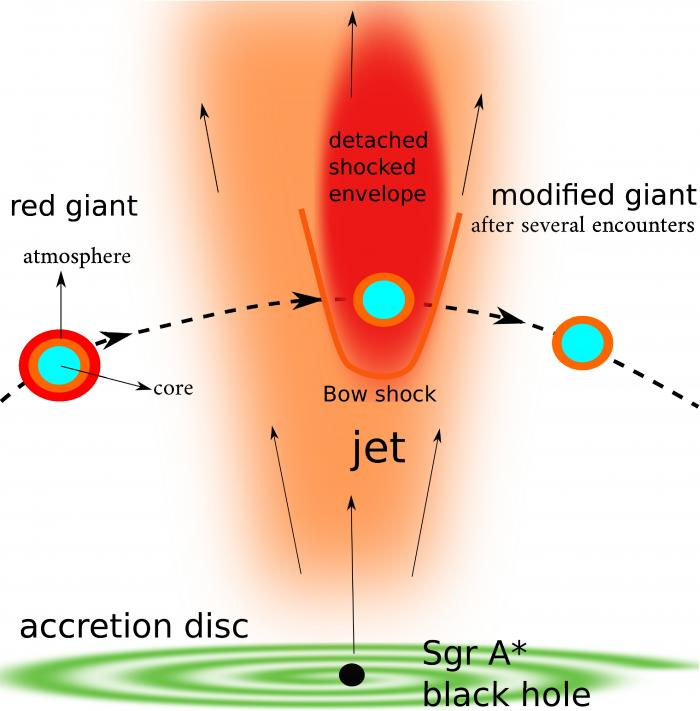 Schematic illustration showing a red giant