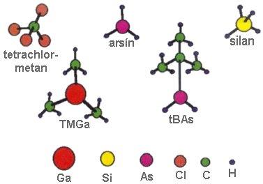 Modely některých používaných prekurzorů MOVPE